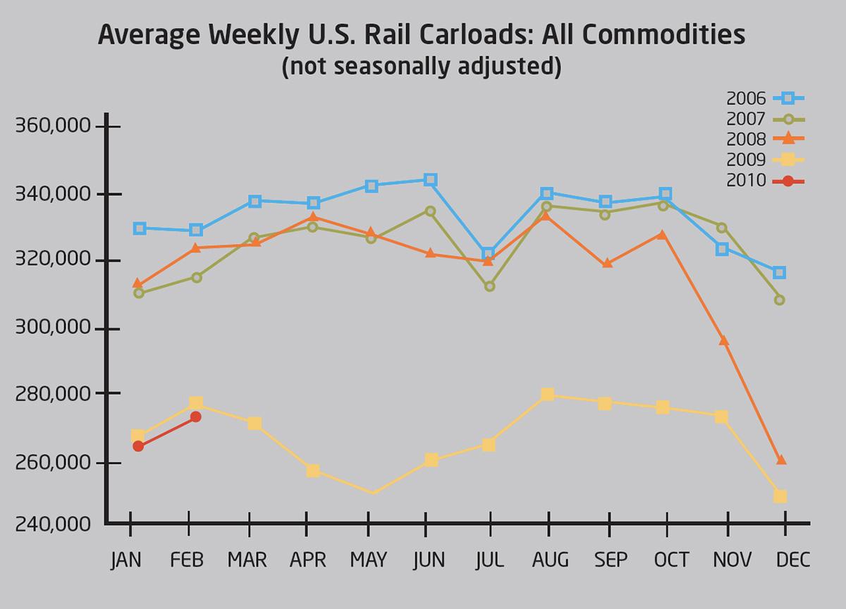 weekly rail carloads