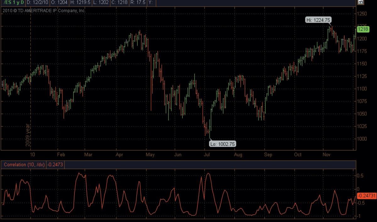 correlation indicator chart thinkorswim