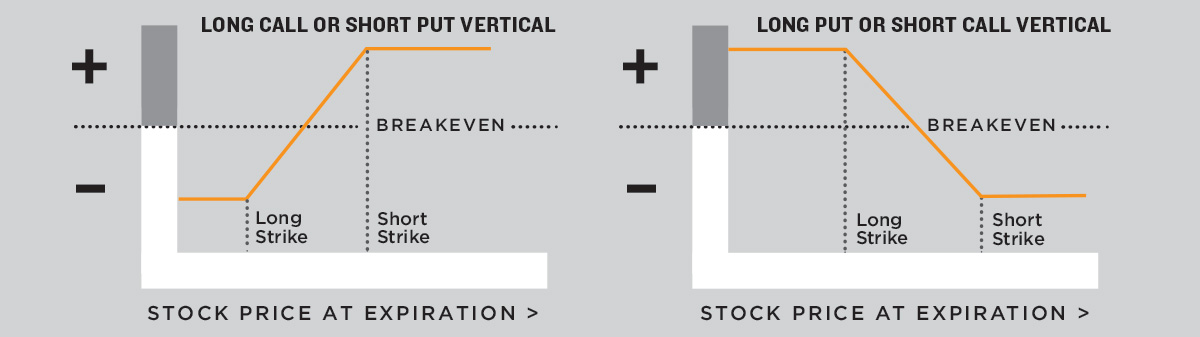 vertical spreads