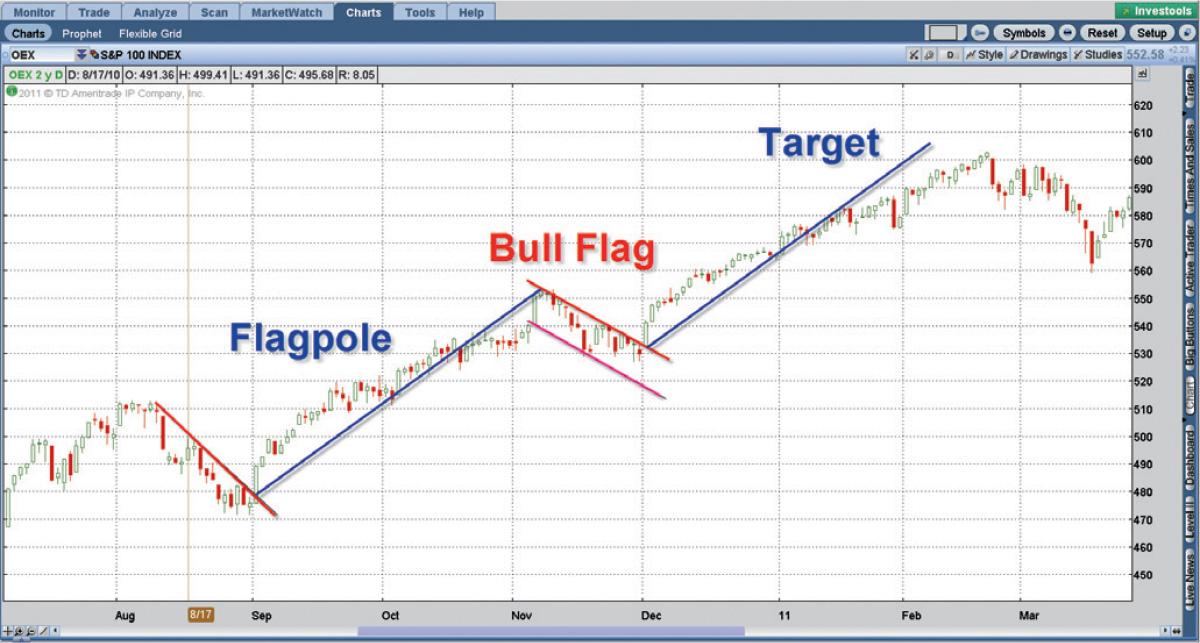 stock chart bull flag pattern