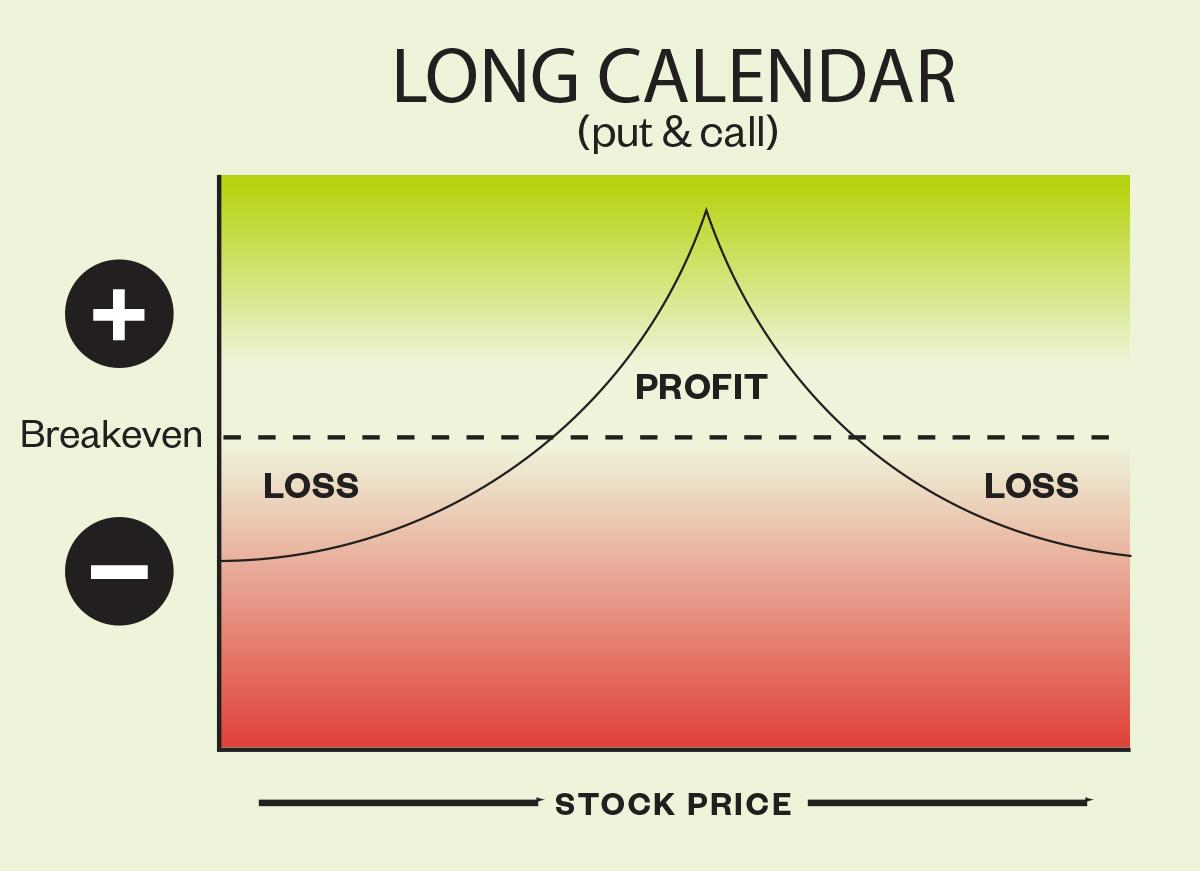 Long Calendar Put and Call