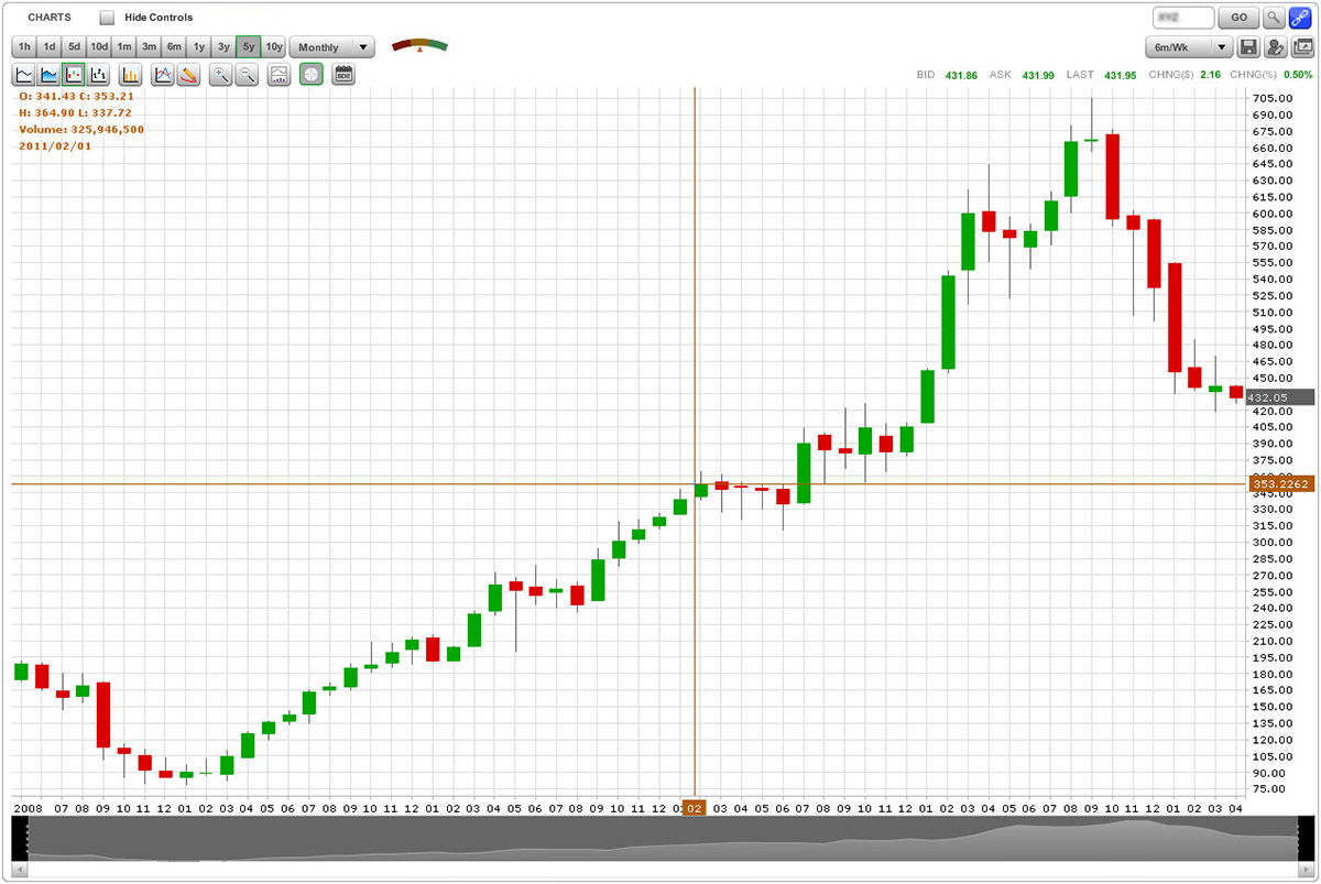 Daily candlestick chart from Trade Architect.