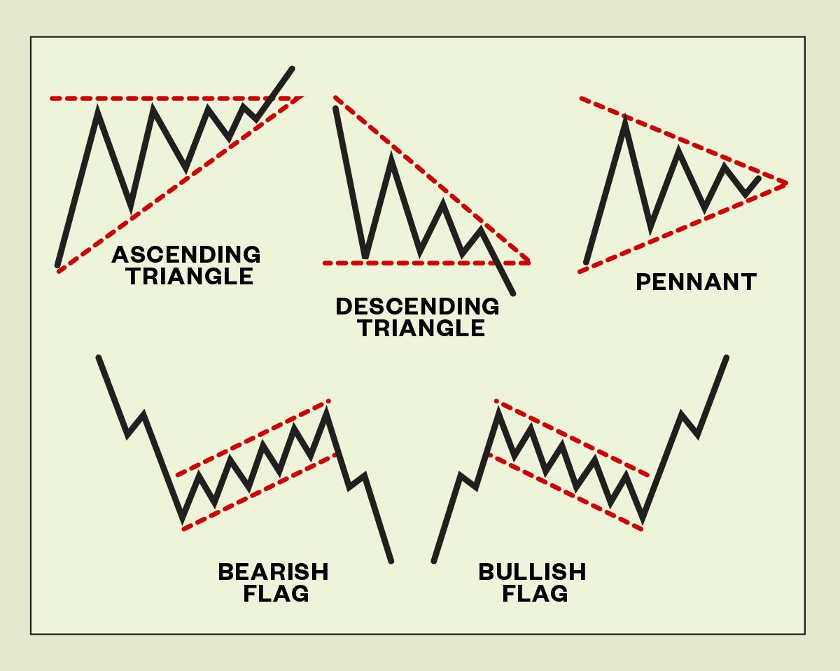 Common price patterns.
