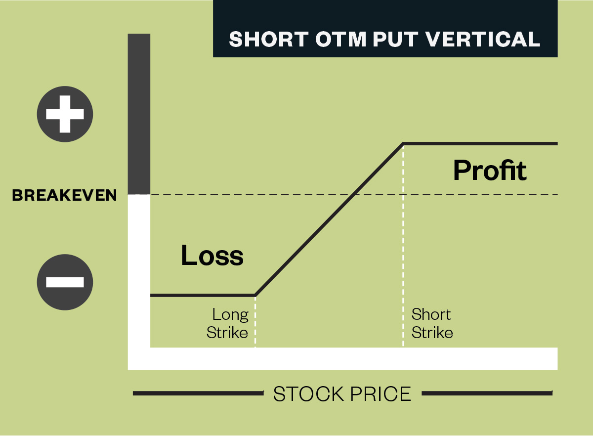 PROFIT/LOSS CURVE OF A TYPICAL SHORT OUT-OF-THE-MONEY PUT VERTICAL.