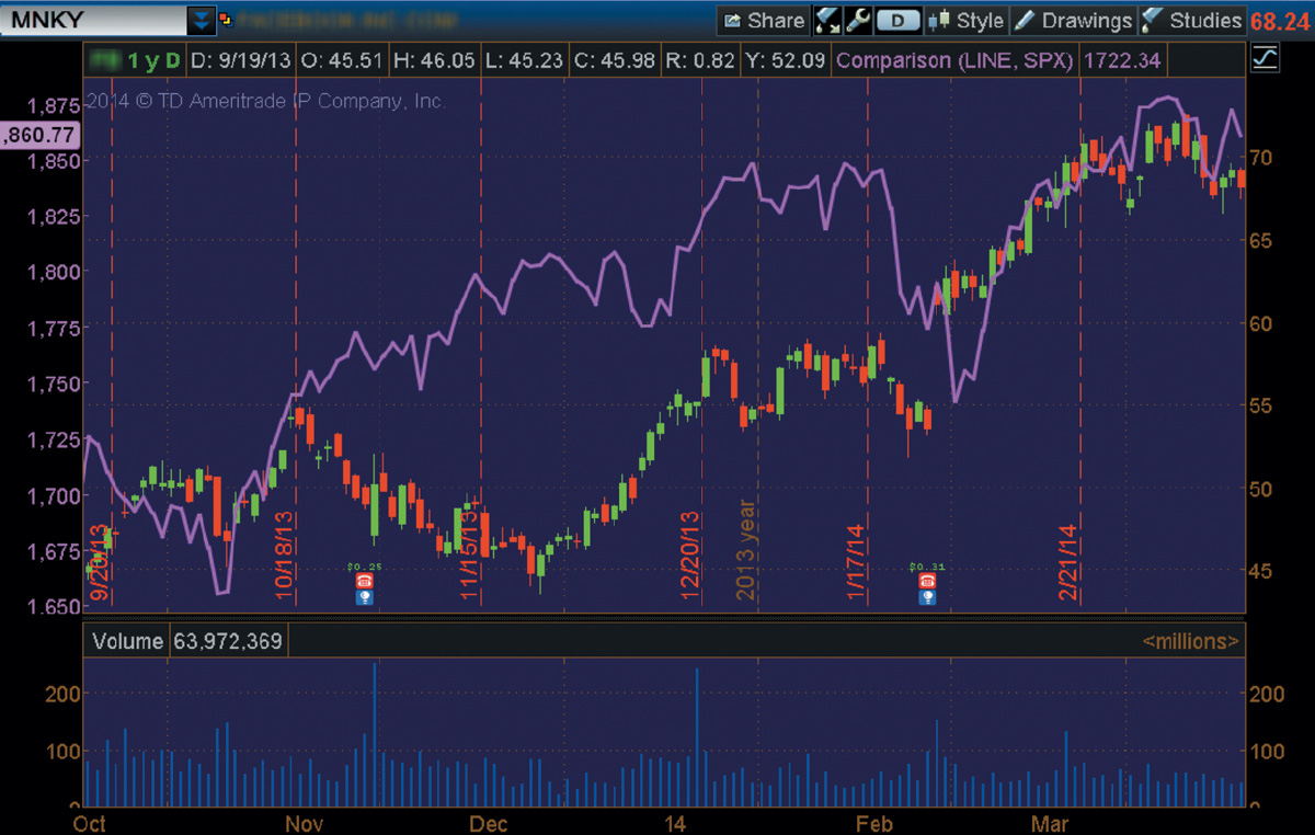 Charts That Rule The World A Thinkorswim Special Focus Ticker Tape