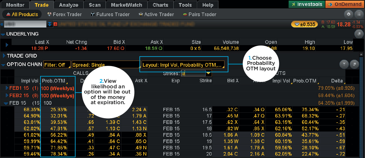probability of out of the money options on thinkorswim