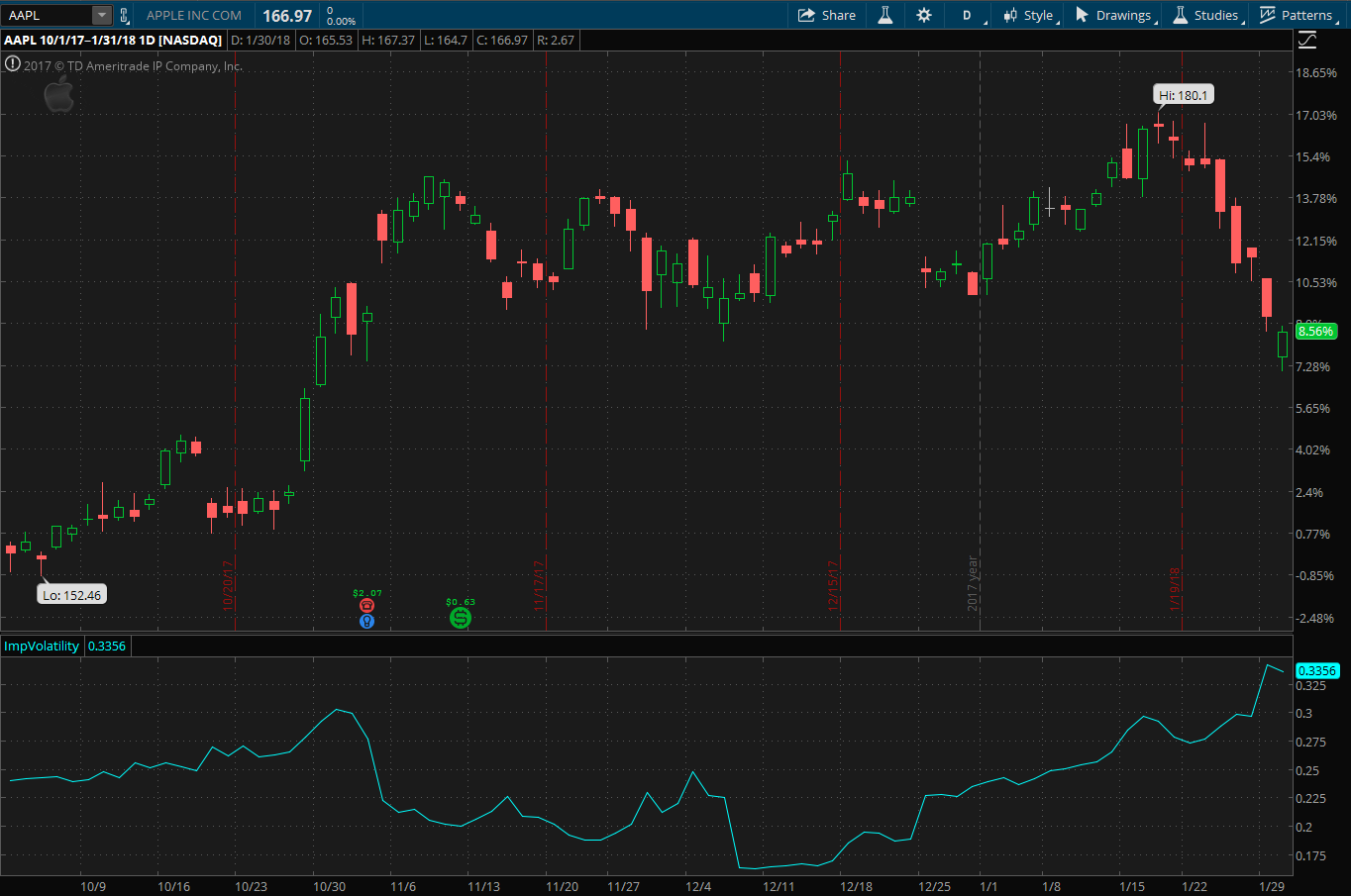 Apple Inc. stock chart since the start of Q1 fiscal 201 with bottom chart showing implied volatility