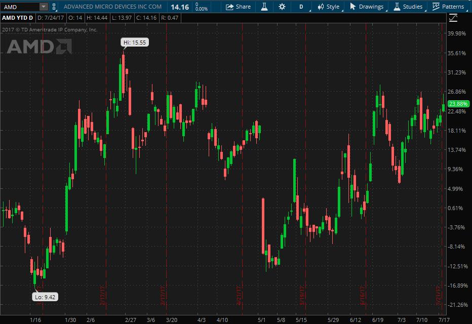 AMD stock YTD performance charted on thinkorswim platform