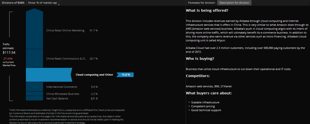 Alibaba company profile shown on thinkorswim platform