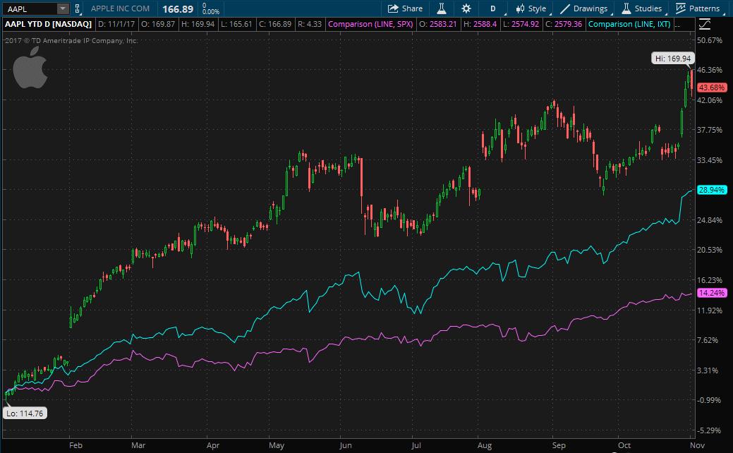 Apple stock ytd performance charted on thinkorswim.