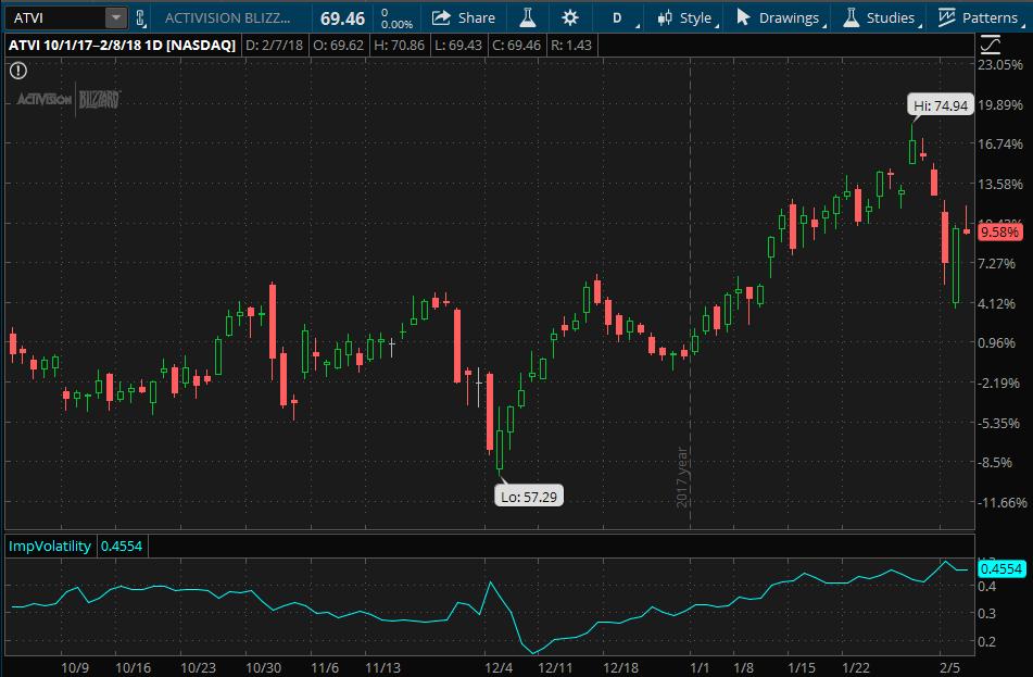 Activision Blizzard (ATVI) stock chart since start of Q4