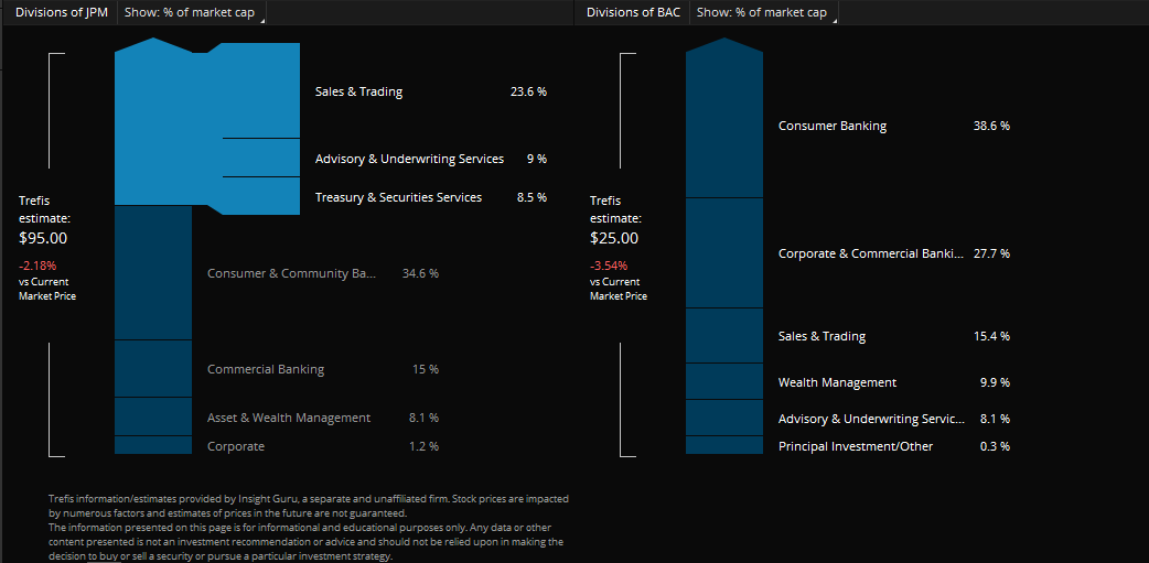 The company divisions of JPM and BAC and the percentage of the overall company they constitute