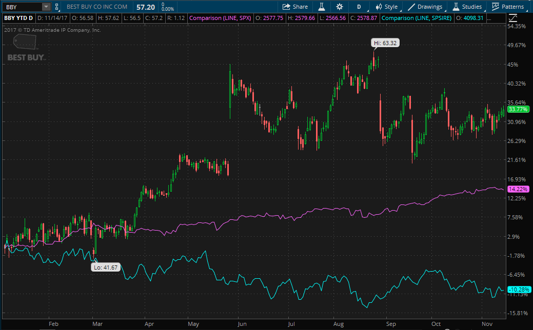 Stock chart showing Best Buy (BBY) YTD performance compared to the S&P 500 and S&P Retail Sector