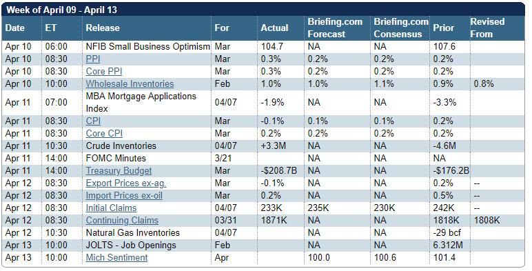 This week's economic calendar