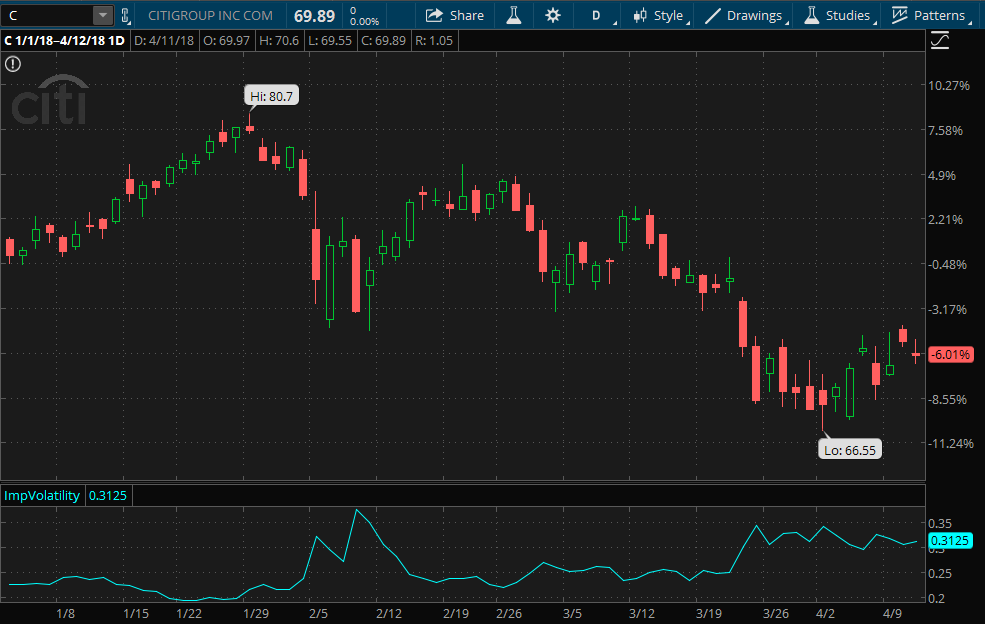 Citigroup stock chart since start of 2018