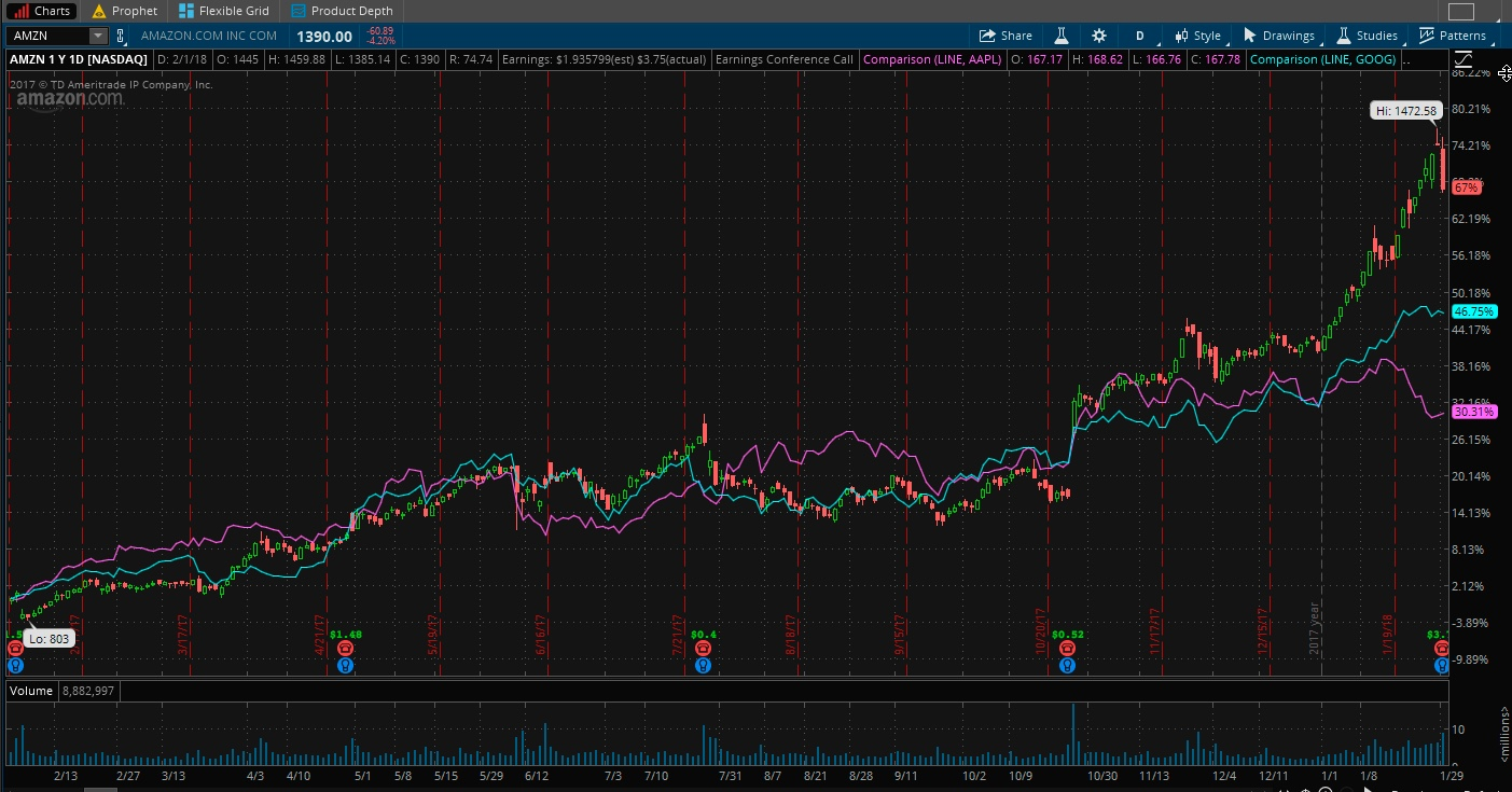 Tech stocks.