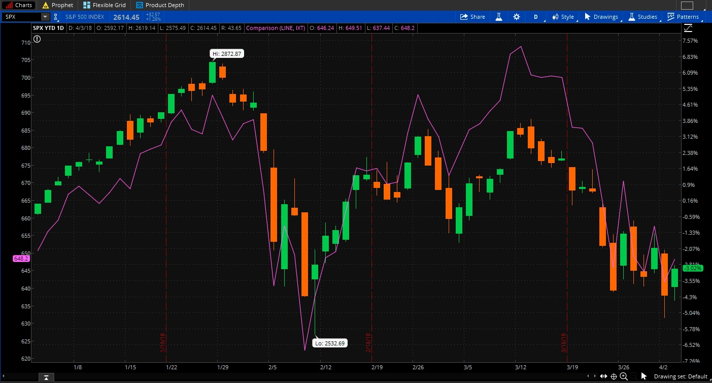 SPX and tech