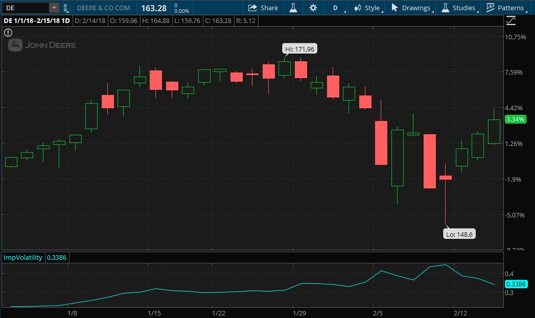 Deere & Company Stock Chart