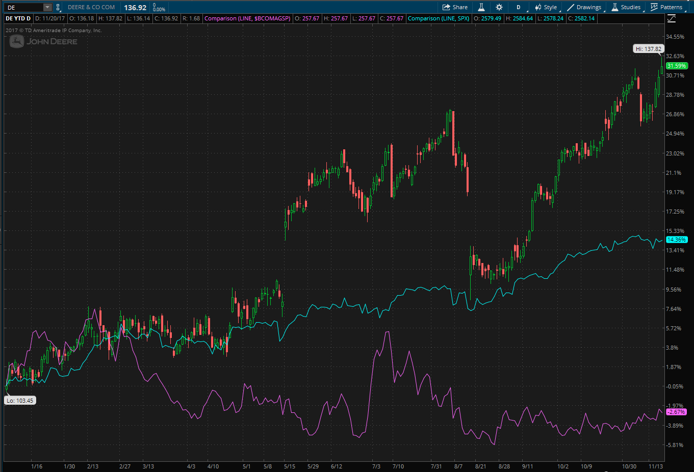 Deere stock chart showing ytd performance compared to S&P 500 and Bloomberg Agriculture Commodity Spot Index