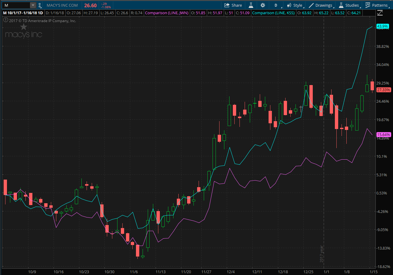 Stock chart showing Macy's, Kohl's and Nordstrom
