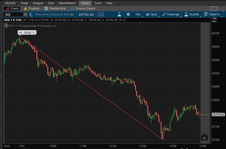 DJIA hourly chart