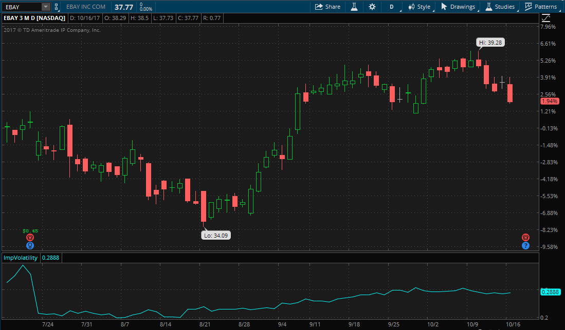 Ebay stock chart showing three month performance and implied volatility