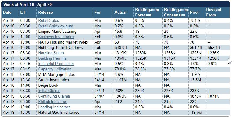 Economic calendar 4-19-18