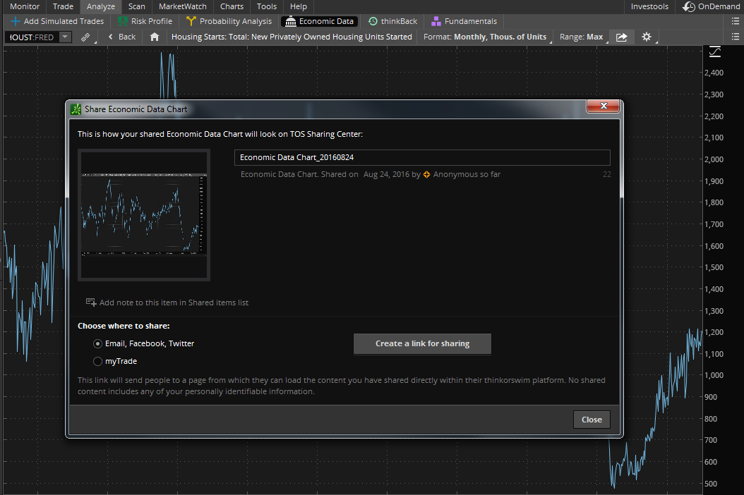 Economic Data Chart