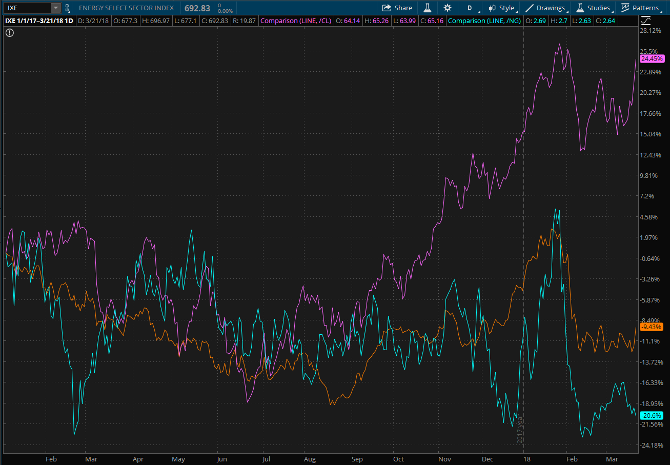 Chart showing energy sector performance compared to WTI crude oil and Brent crude oil prices