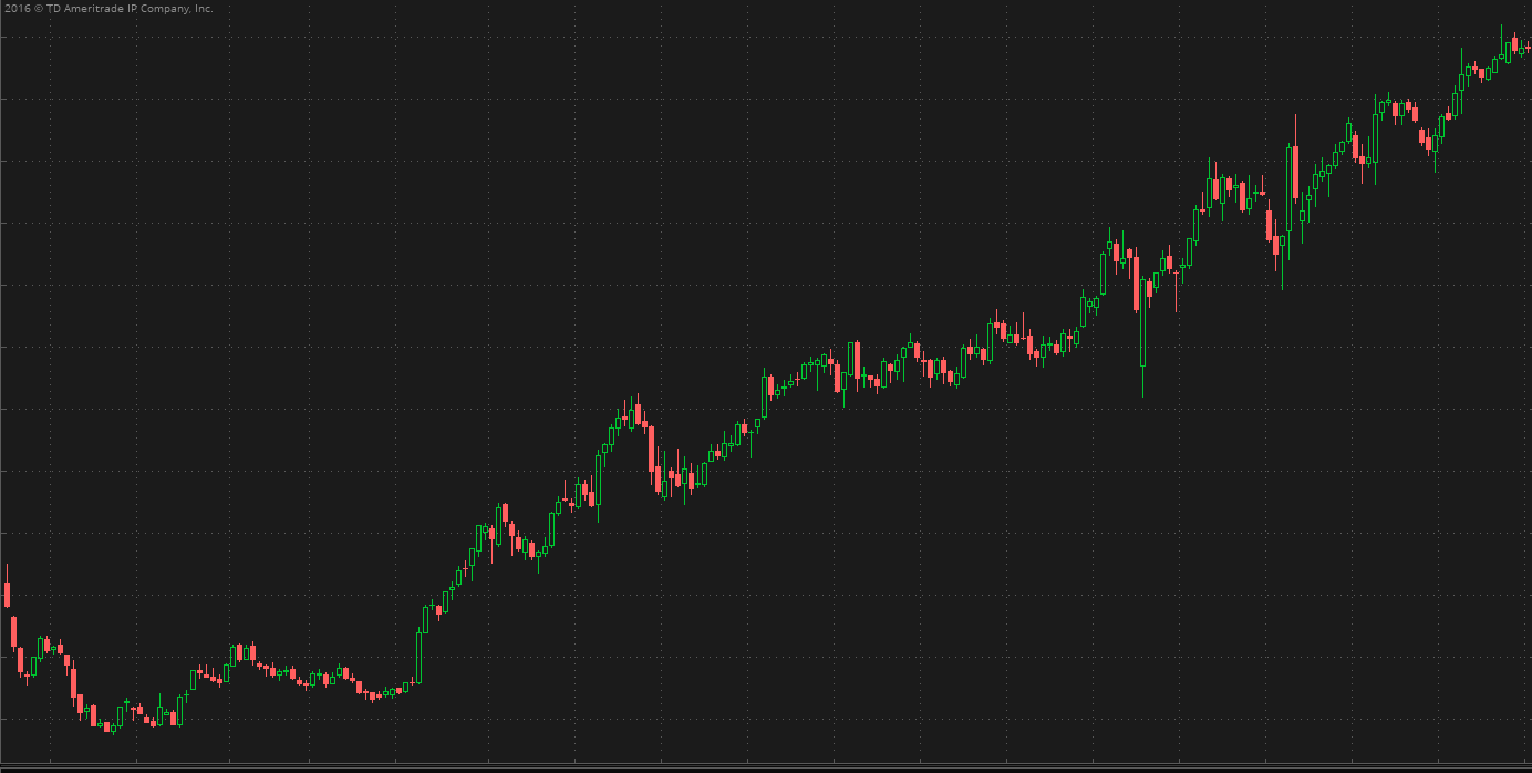 Uptrend: A 5-year chart