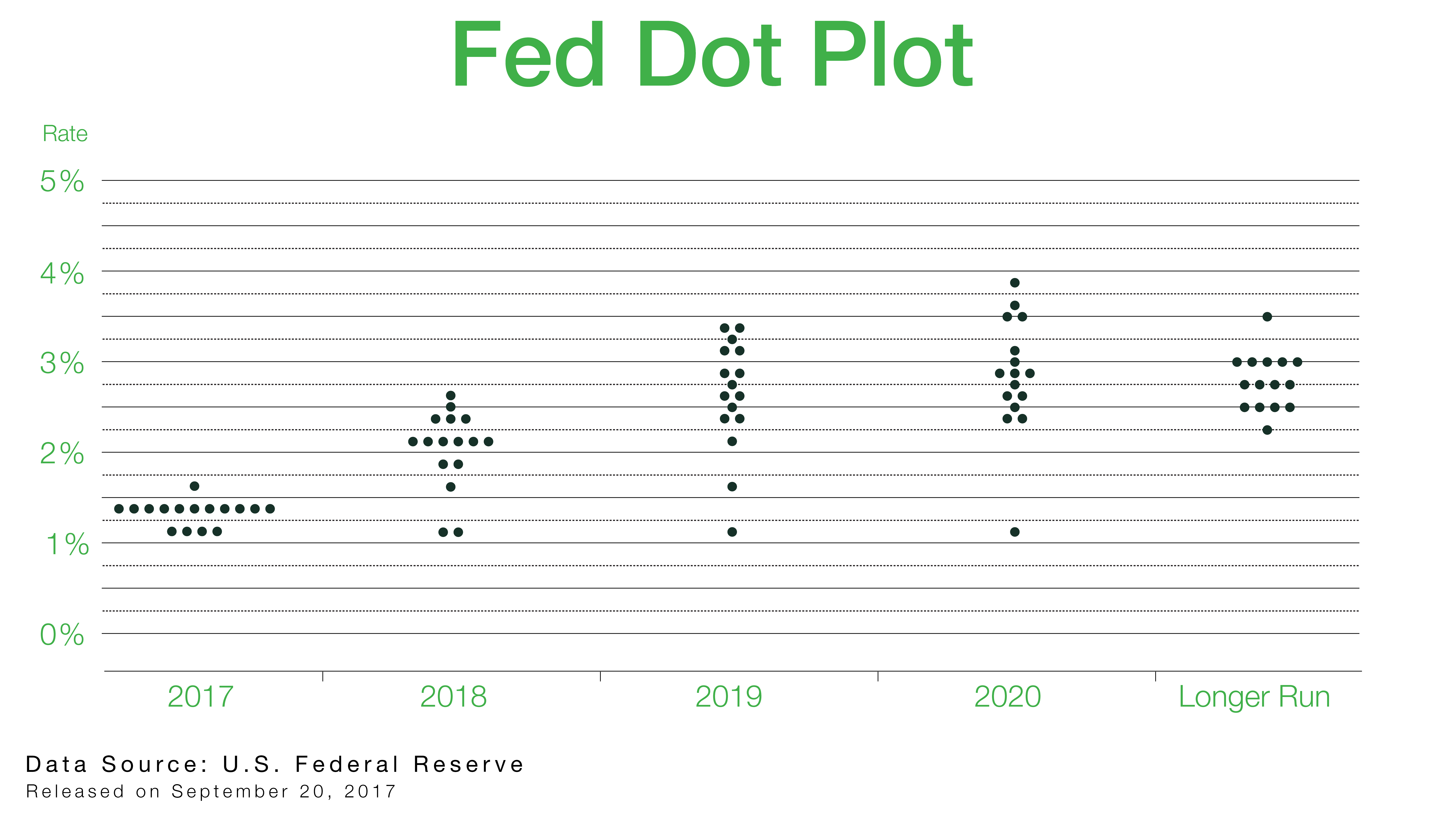 Fed Dot Plot Graph