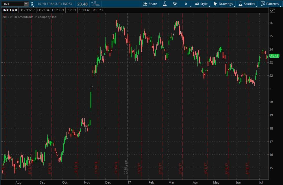 Federal Reserve 10 Year Treasury Index