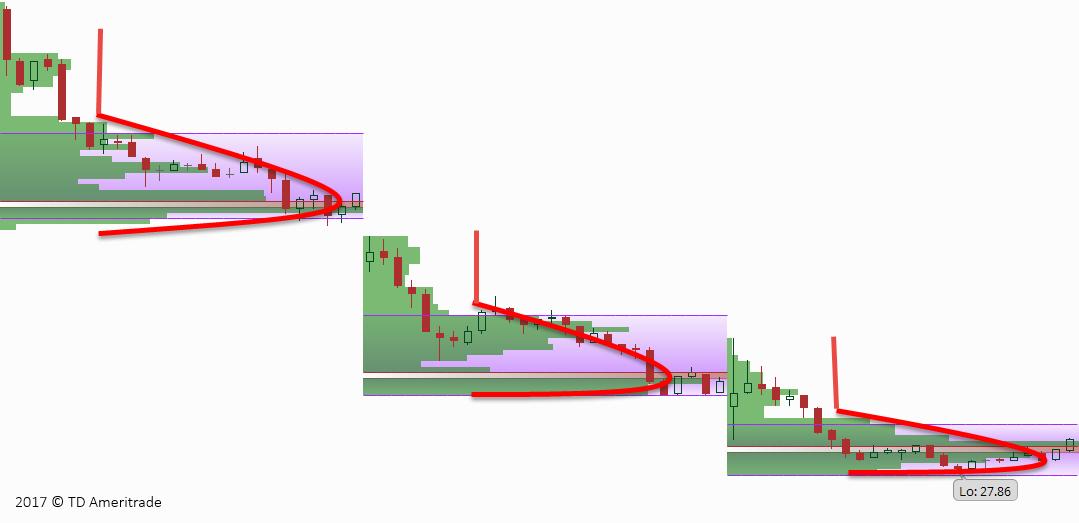 B-type pattern indicates bearish trend