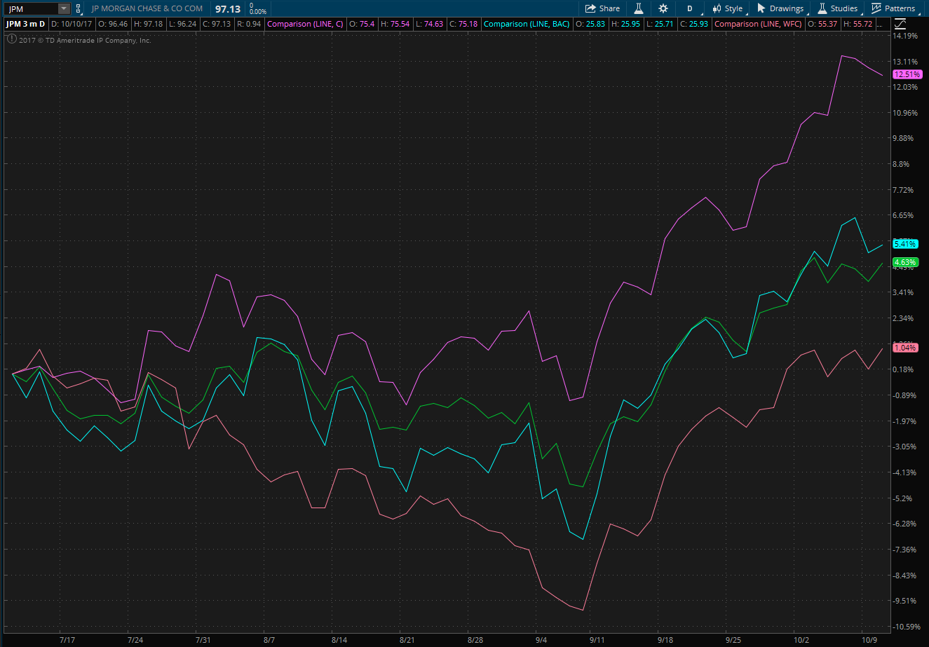 Thinkorswim chart showing three month performance of JPM, BAC, WFC and C stocks