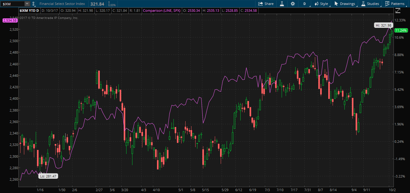 S&P Financial Select Sector Index compared to S&P 500 year-to-date performance in thinkorswim platform.