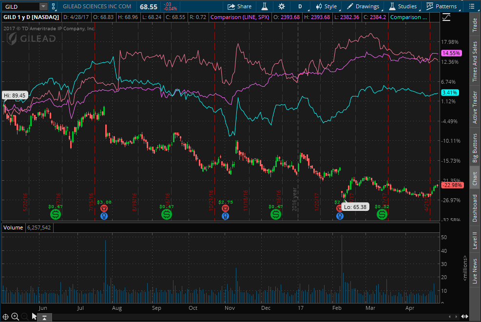 GILD 1 Year Performance Compared to PFE, MRK and S&P 500