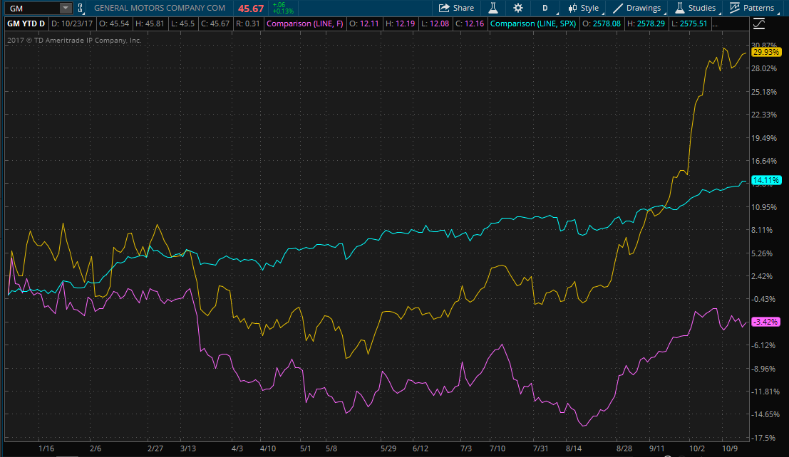 Chart showing GM and Ford YTD performance