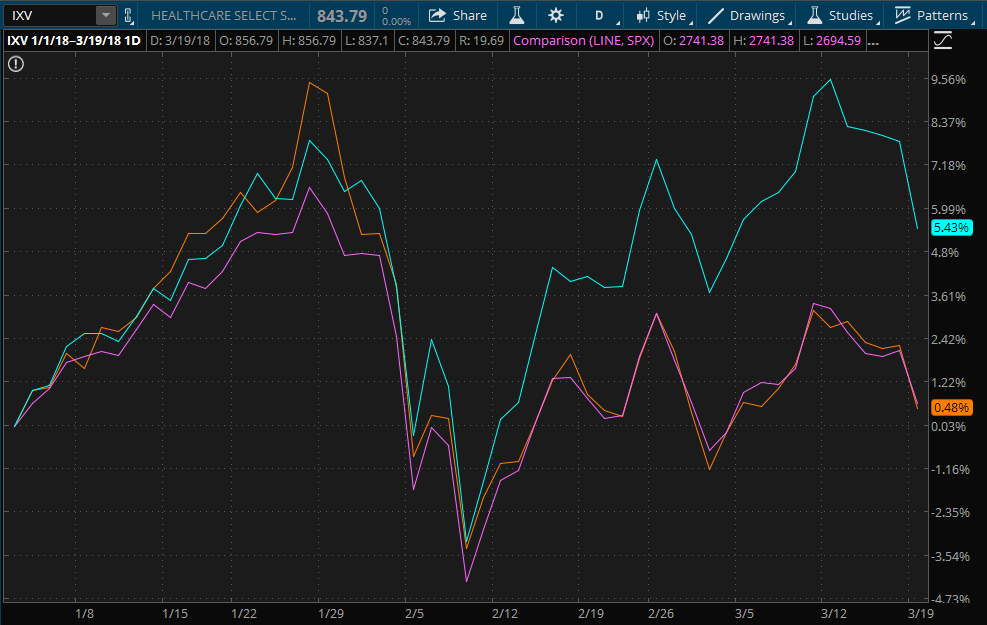 Healthcare sector performance compared to S&P 500 and Nasdaq 100