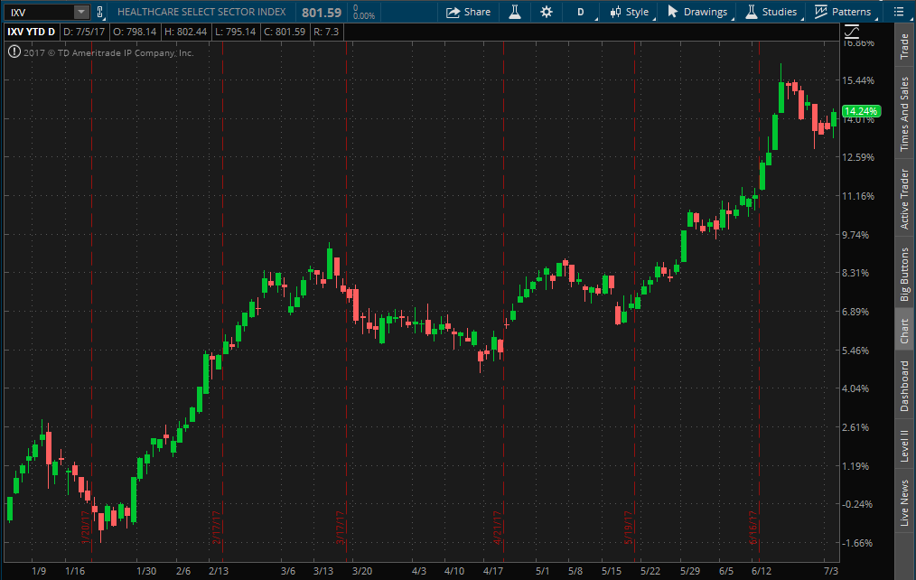 Healthcare Sector Stocks YTD Performance