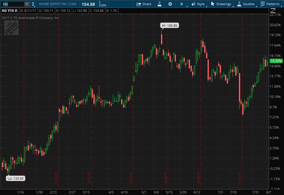Home Depot stock ytd performance charted on thinkorswim