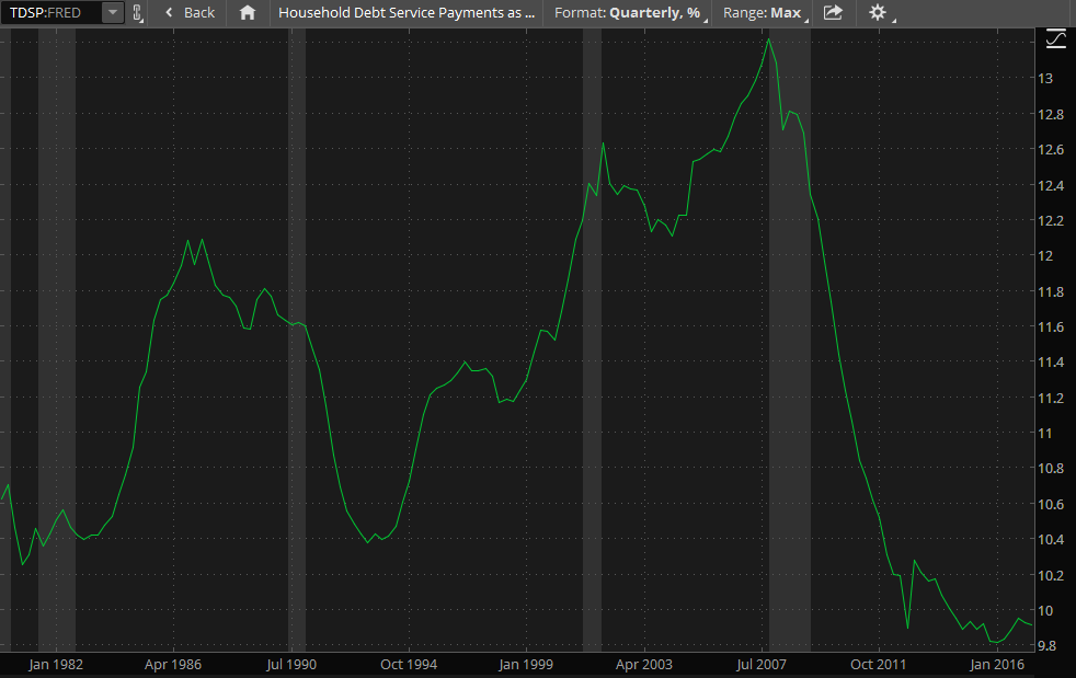 thinkorswim chart showing household debt service as a percent of disposable income