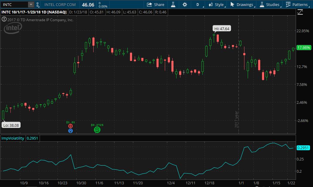 Intel stock chart since start of Q4