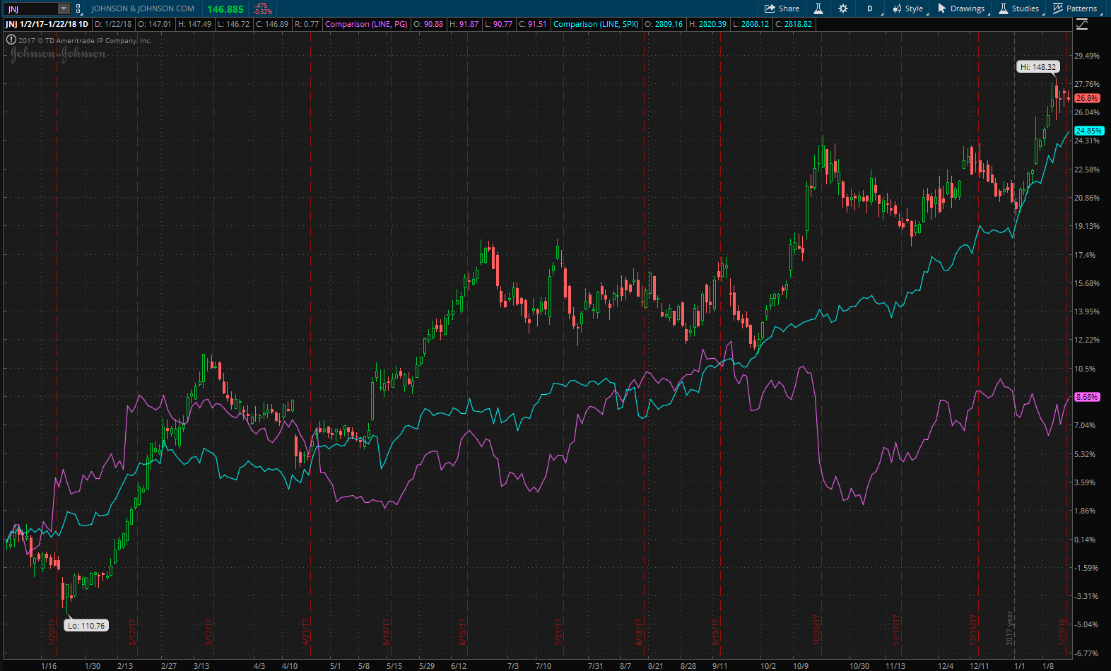 Stock chart showing the performance of Procter & Gamble (PG) and Johnson & Johnson (JNJ) since 2017