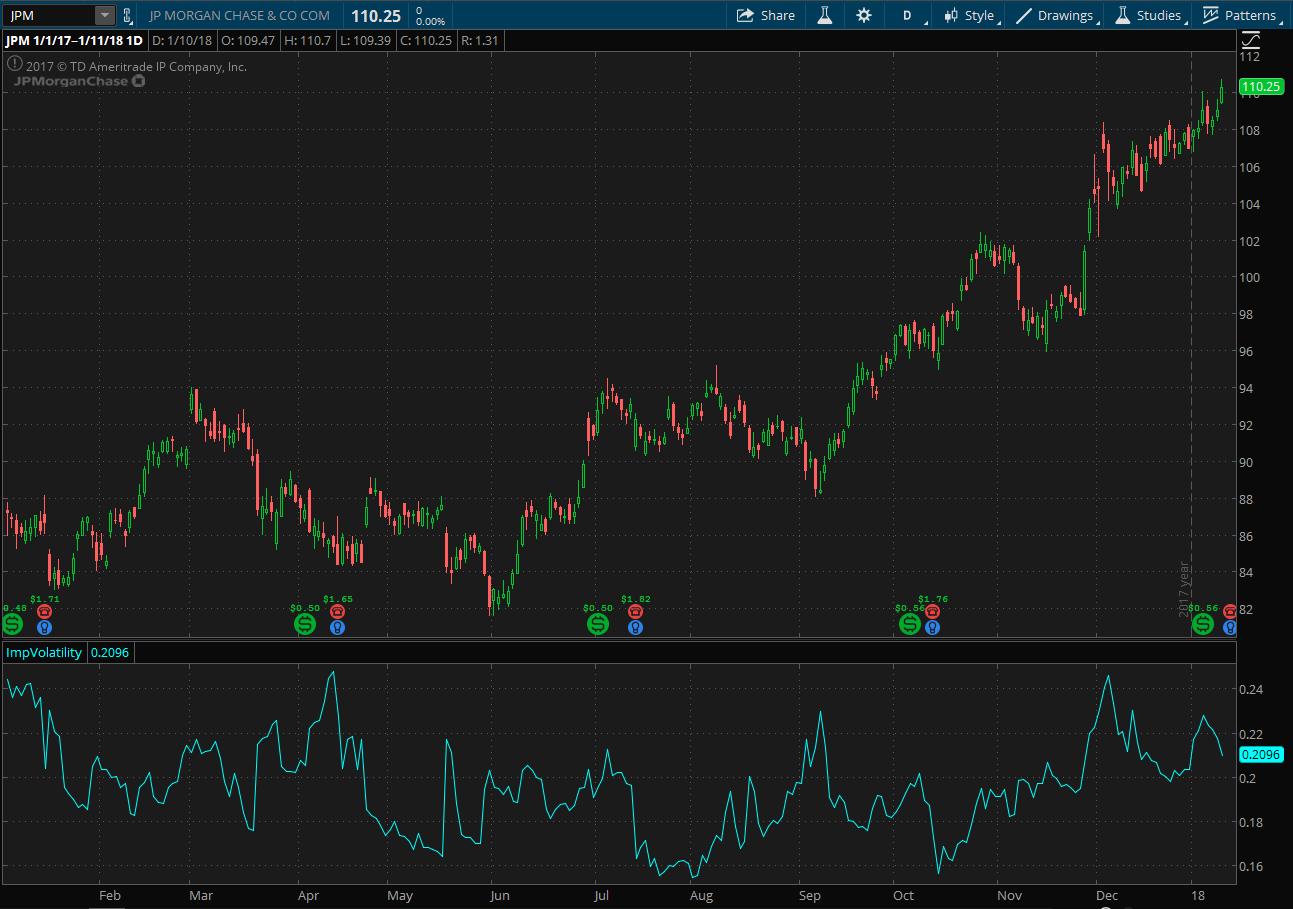 JPM Stock Chart
