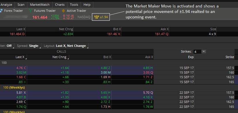 Market Maker Move Indicator