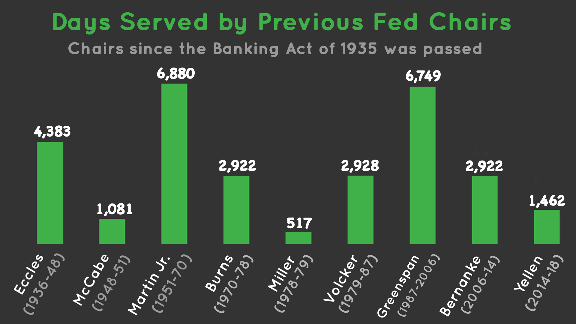 Days Served by Previous Fed Chairs