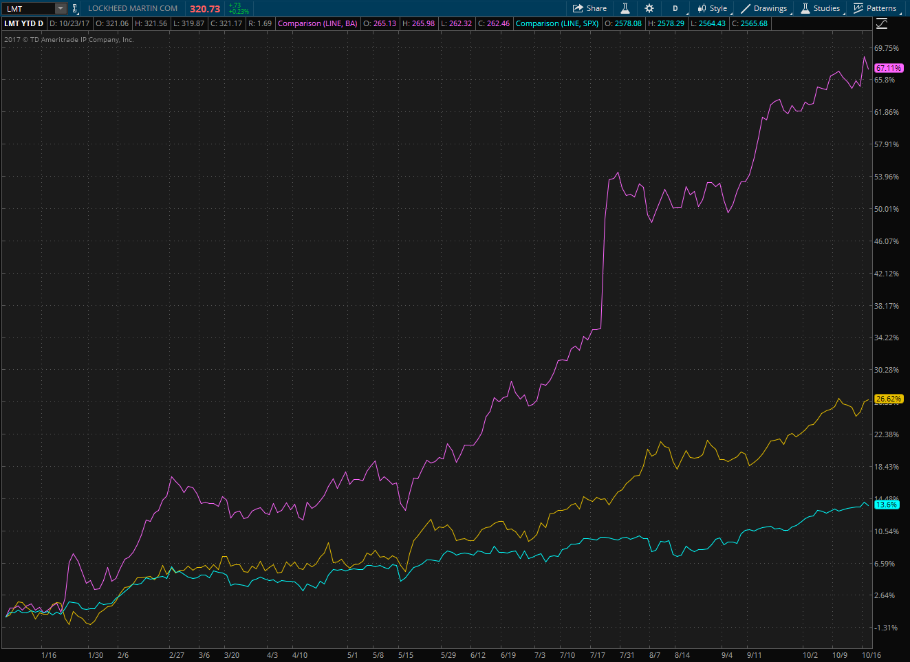 Lockheed Martin and Boeing YTD Performance