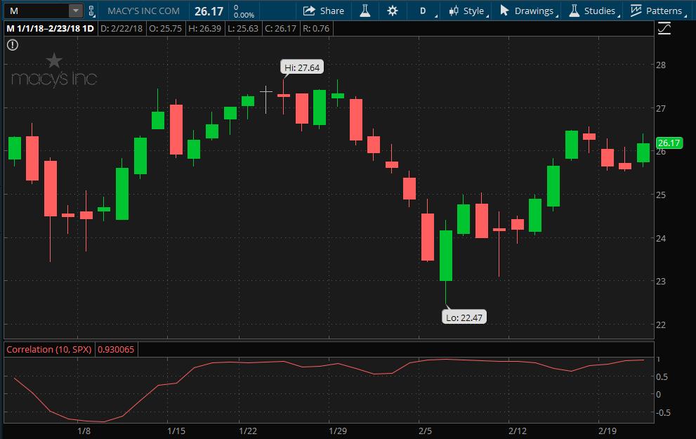 Macy's Stock Chart
