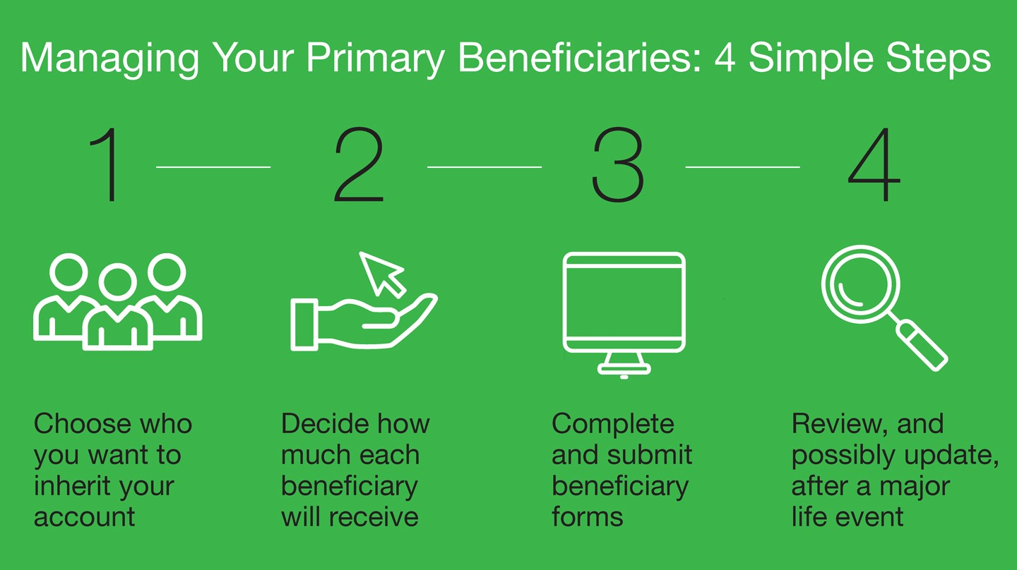 Flow Chart-Four Steps for Managing Beneficiaries