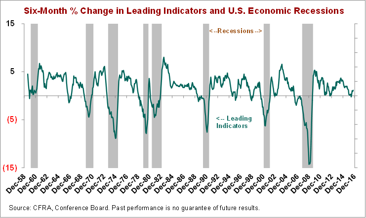 LEI and Recessions, 1958-2016